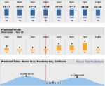 Current surf conditions